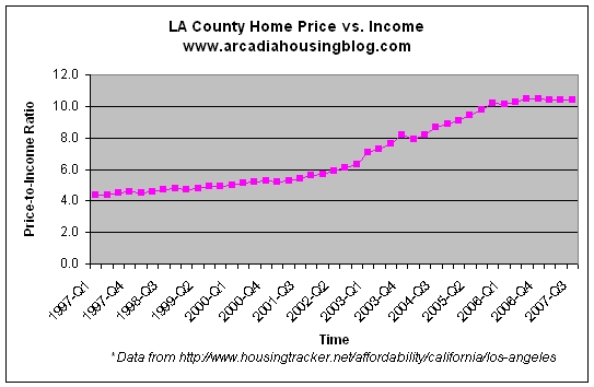 lacounty_pricetoincome_97-07.jpg