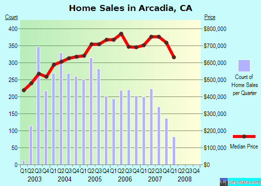 homes_sales_arcadia.png